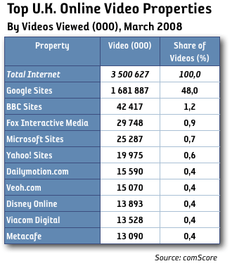 Top video uk, videos viewed