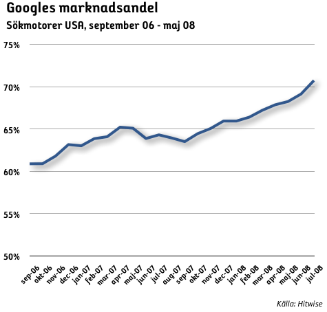Marknadsandel Google