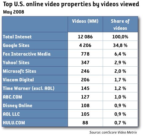 online video by videos viewed