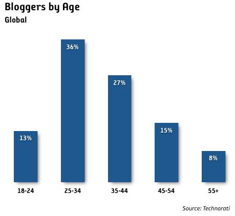Hälften av alla bloggare är 35+