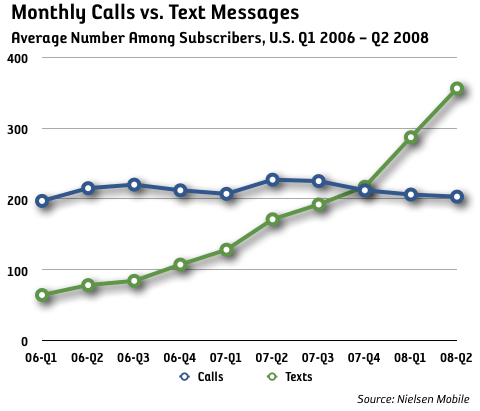 SMS vs samtal