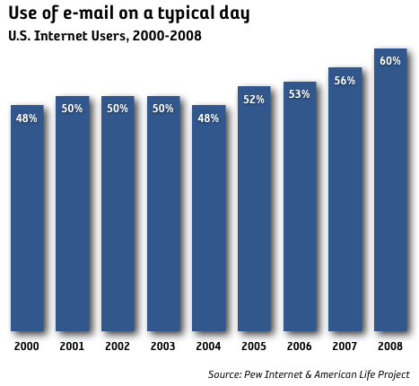 60 procent använder e-mail en vanlig dag