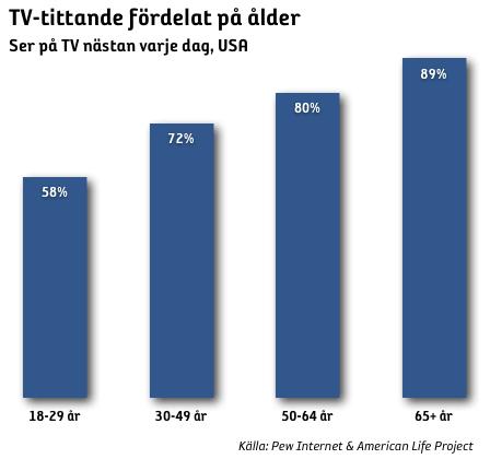 Internet minskar tv-tittandet
