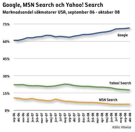sökmotorer marknadsandel utveckling