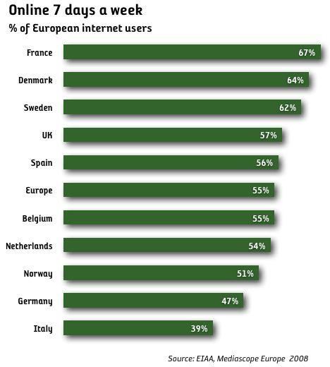 55 procent av internetanvändarna i Europa är online varje dag
