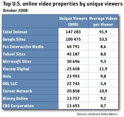 Online video fortsätter växa