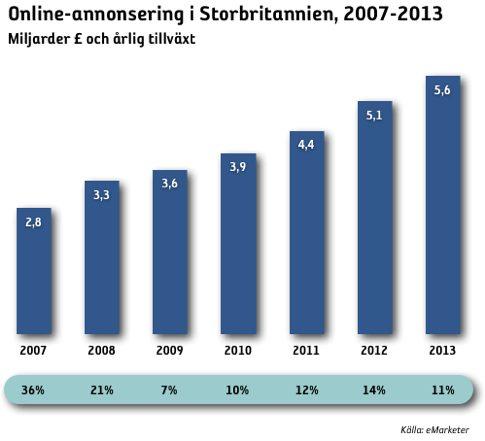 Fortsatt tillväxt för onlineannonseringen