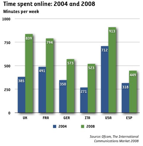 internet time spent