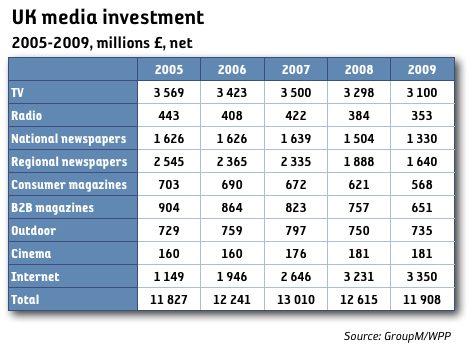 Medieinvesteringarna i Storbritannien ner 3 procent i år och 6 procent nästa år