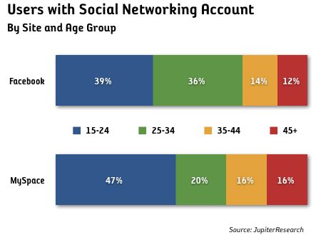 facebook och MySpace åldersgrupper