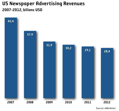 ad-revenues-us-newspapers