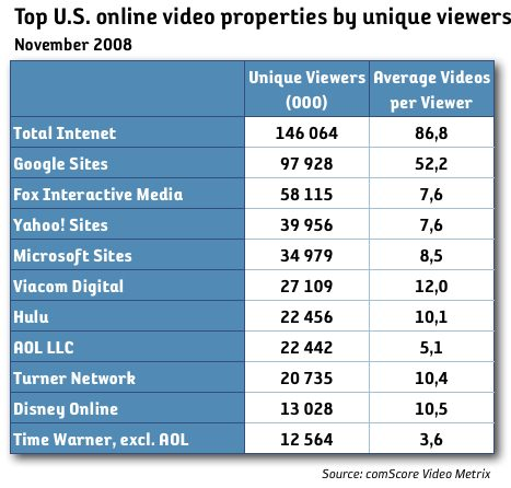 online video viewers