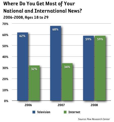 tv internet nyhetskälla unga