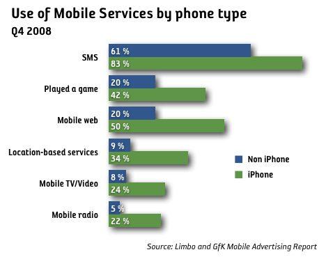 iPhone ökar användningen av mobila tjänster