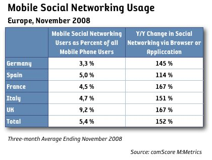 Sociala nätverk via mobilen upp 152 procent