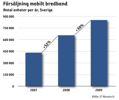 2008 ökade försäljningen av mobilt bredband med 52 procent