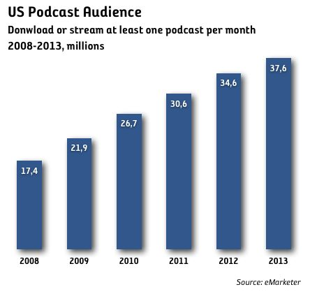 podcast audience
