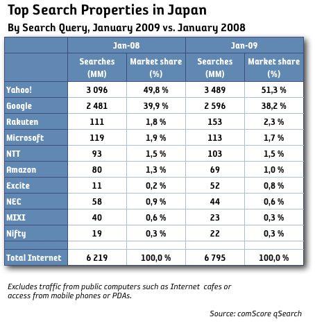 Yahoo! fortfarande störst på sök i Japan
