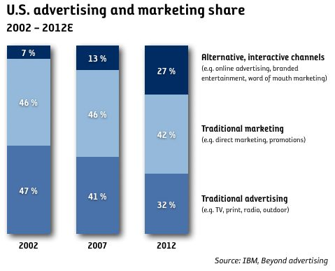 shift in advertising