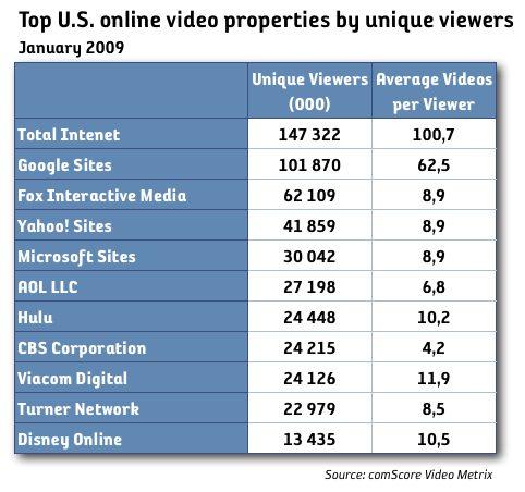 antal tittare online videos