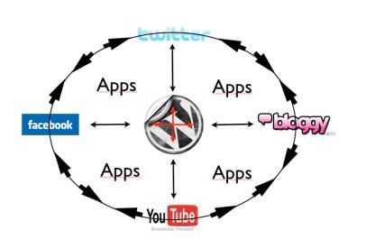 Applikationer – Nätets röda tråd