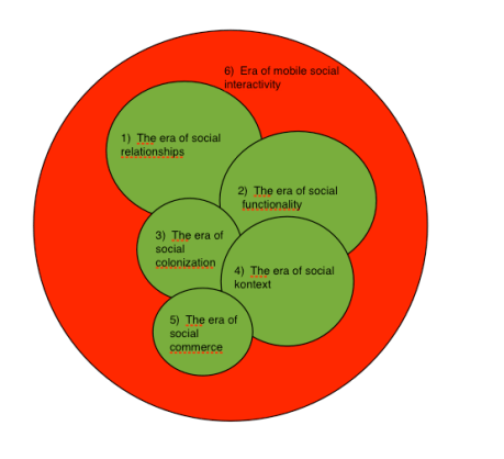 Internet, framtiden och social konvergens – Social utveckling på internet