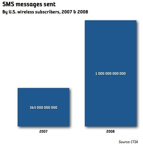 1.000.000.000.000 SMS