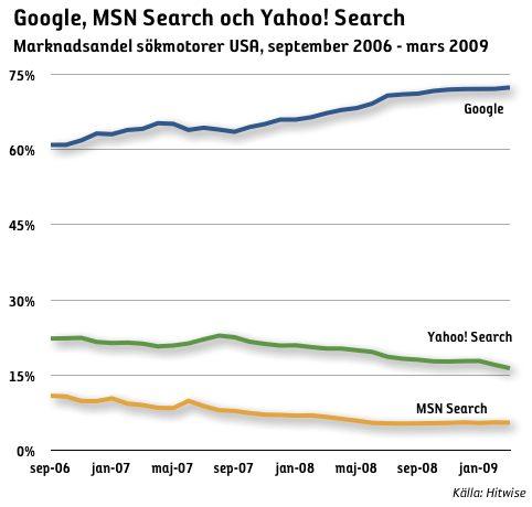 sökmotorer utveckling