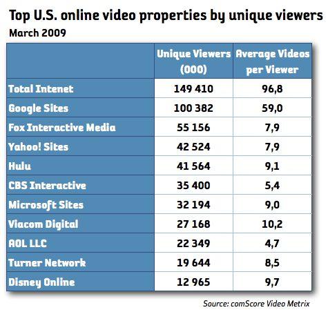antal tittare video