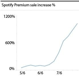 Spotify som iPhone app och premium-explosionen
