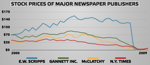 The Death of the Newspaper | MintLife Blog | Personal Finance News & Advice