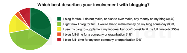 Bloggintäkter: fler och fler tjänar mer och mer!