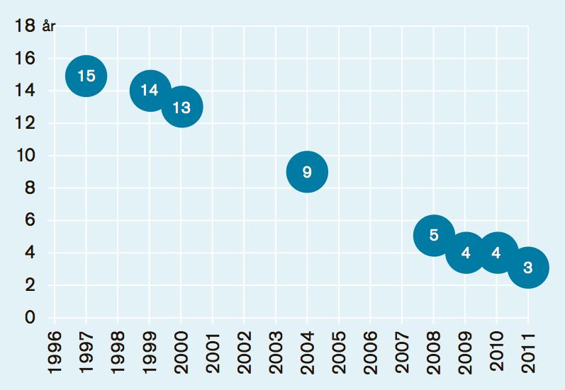 Hälften av de svenska treåringarna använder internet