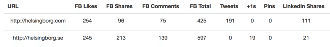 SharedCount_ Social URL Analytics