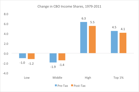 Change in CBO Income Shares