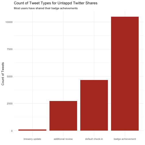 plot of chunk tweettype