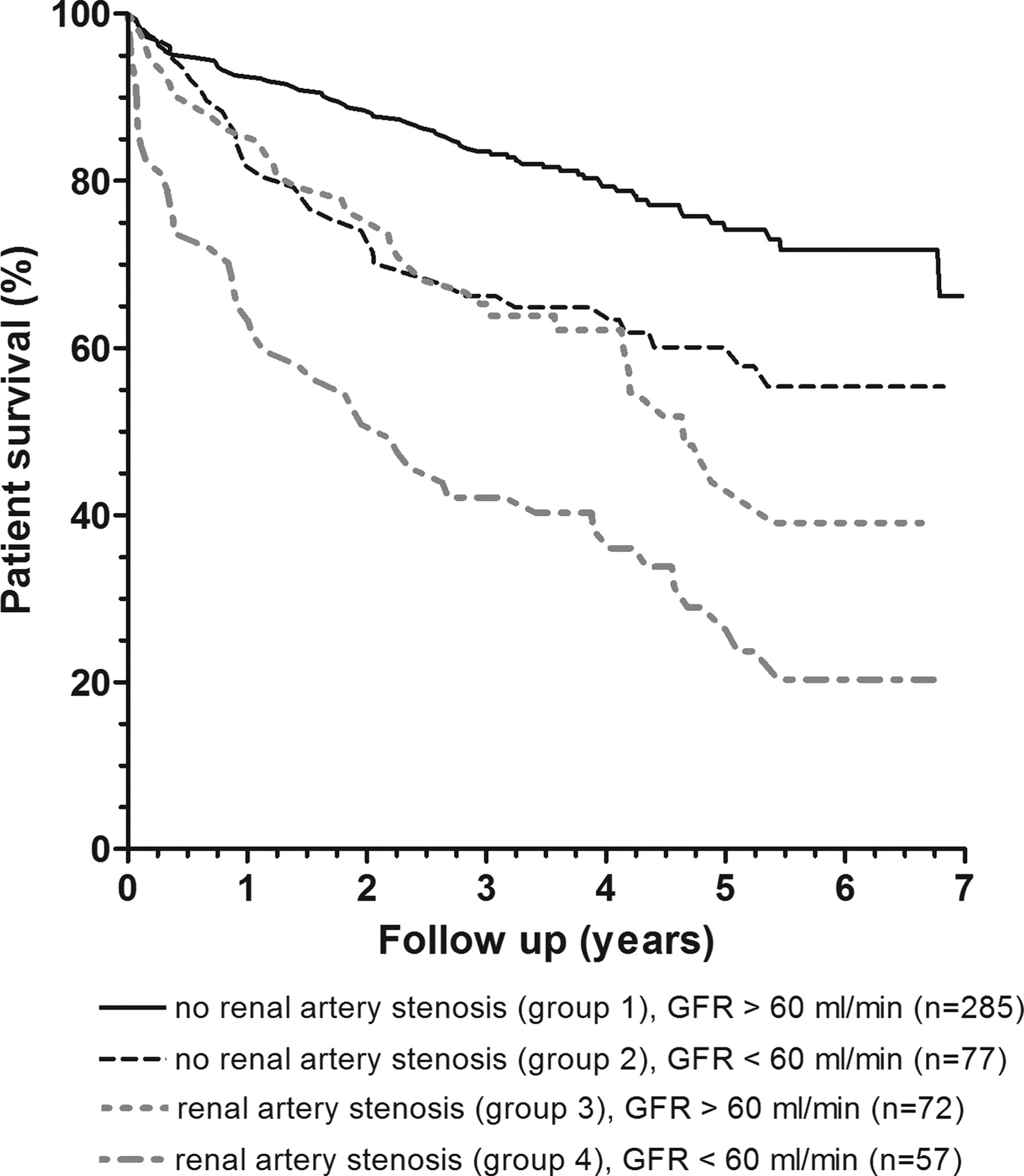 Incidental Renal Artery Stenosis Is An Independent