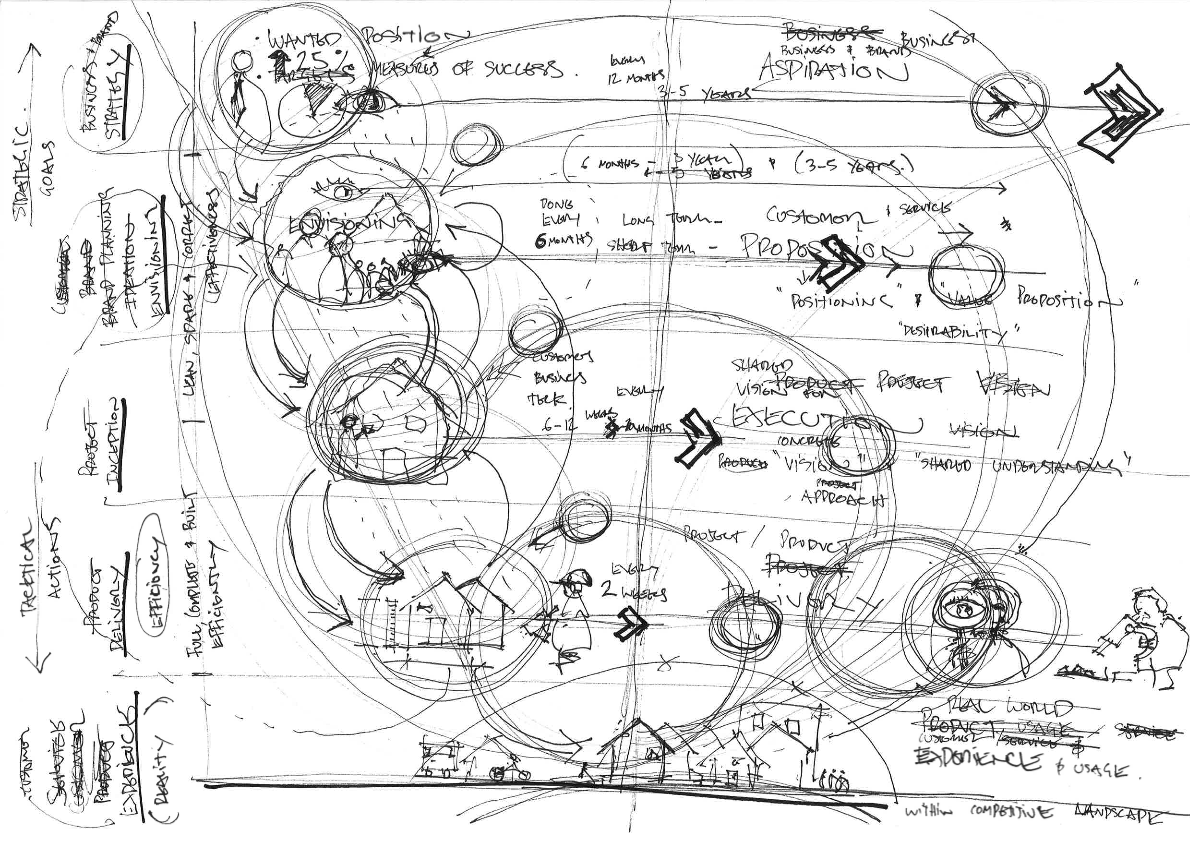 Strategy Ux Layout Sketch