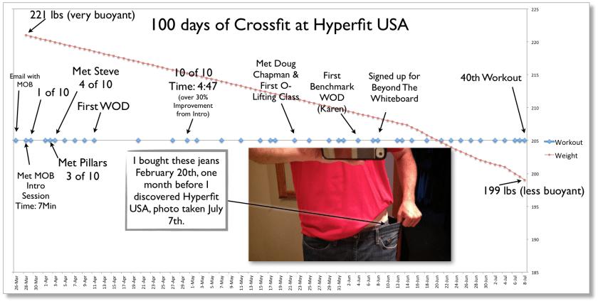 Crossfit Hyperfit Kettlebell WOD Results