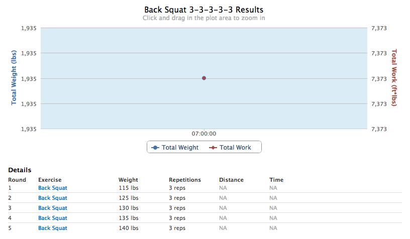CrossFit Back Squat PR
