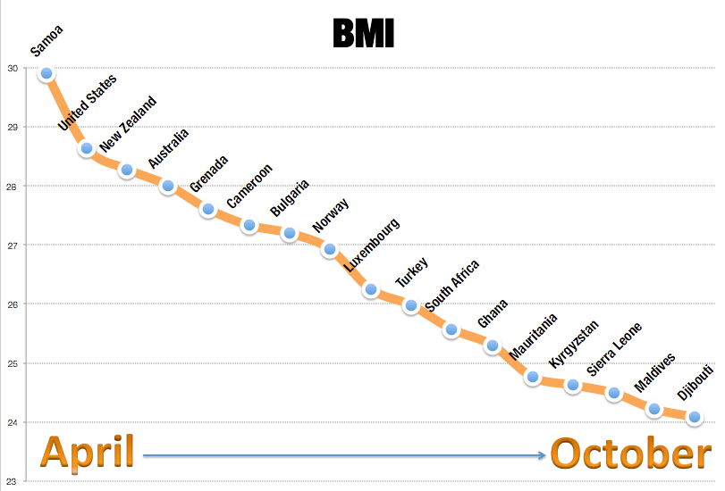CrossFit BMI Results over 6 months