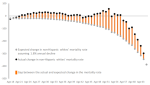 mortality gap