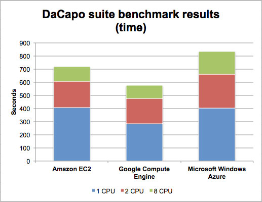 dacapo-results-time-100422580-orig