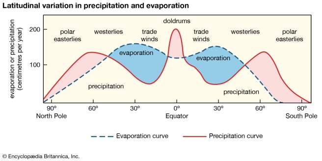 variation-precipitation-relationship-evaporation-salinity-wind-belts