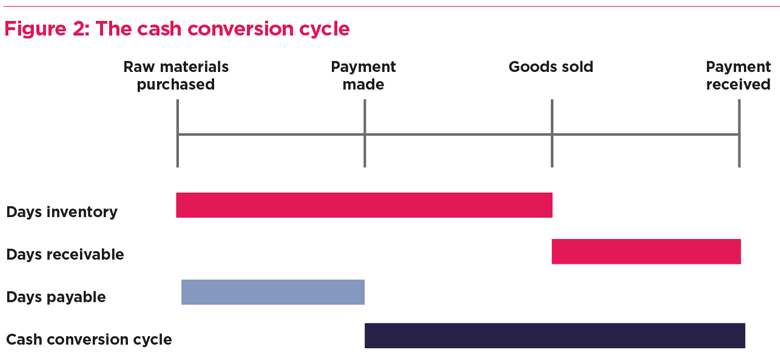 igure 2: The cash conversion cycle Raw materials purchased Days inv