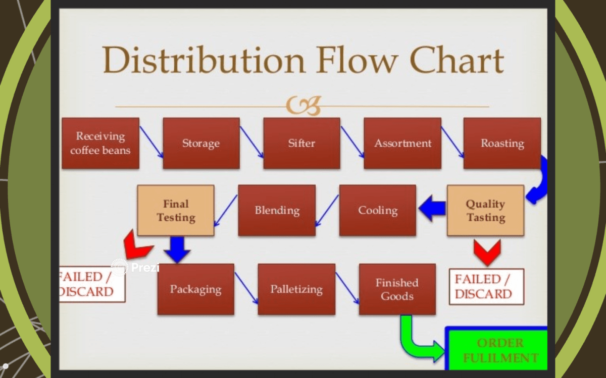 istribution Flow Chart Receiving Storage coffee beans Final Tes
