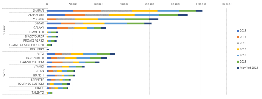The top 10 ranking per body type (station wagon and minivan), which contributed most to stabilization
