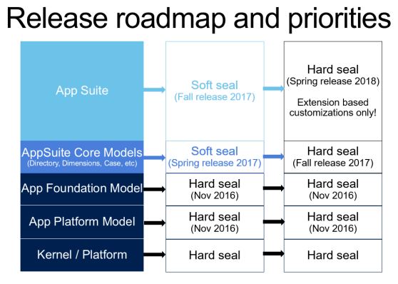 Roadmap dynamics 365 for finance and operations