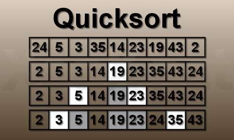 quick sort algorithm