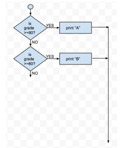 intro to computers questions